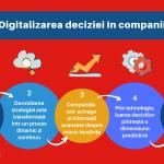 Digitalizarea deciziei in companii